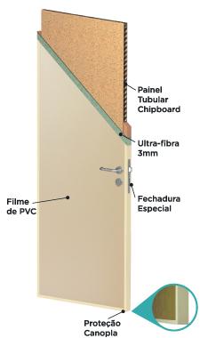 Enchimento: Painel tubular chipboard